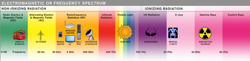 Graphic showing the electromagnetic spectrum