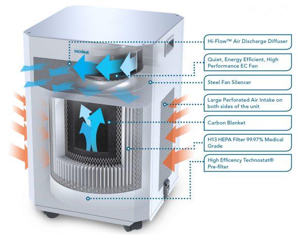 Cut away of the E20 air purifier airflow